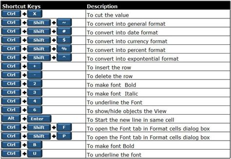 250 Excel Keyboard Shortcuts | Microsoft Excel Tips from
