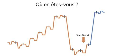 Pin on FLE: Le coin du prof