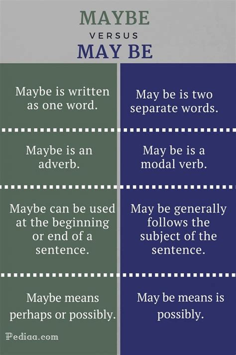 Difference Between Maybe and May be