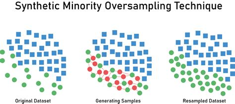 Resampling to Properly Handle Imbalanced Datasets in