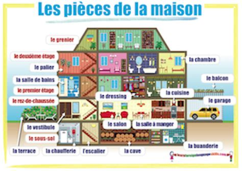 Learn Foreign Language Skills French Rooms - Les pièces de