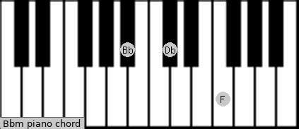 Bbm Piano Chord   B flat minor Charts, Sounds and Intervals