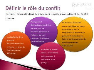 Gestion Conflits - Conflicts Management | caferuis